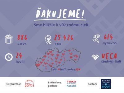 People in Slovakia showed their generosity. In an emergency, they donated more than 25,000 euros in a day