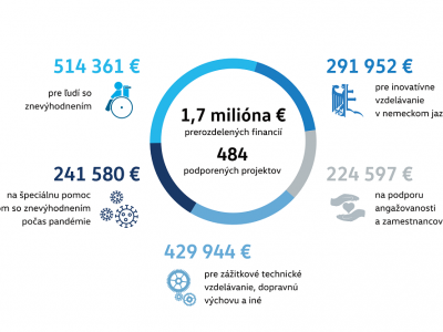 Nadácia Volkswagen Slovakia podporila v roku 2020 zraniteľné skupiny i vzdelávanie sumou 1,7 milióna eur